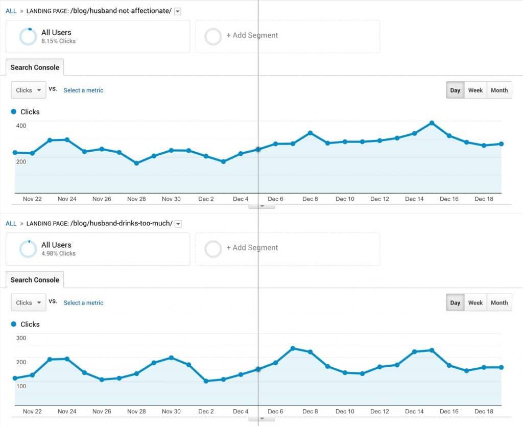 Analytics Graph Organic CTR