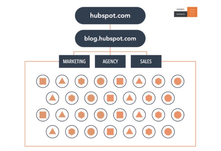 Hubspot Before Pillar Pages
